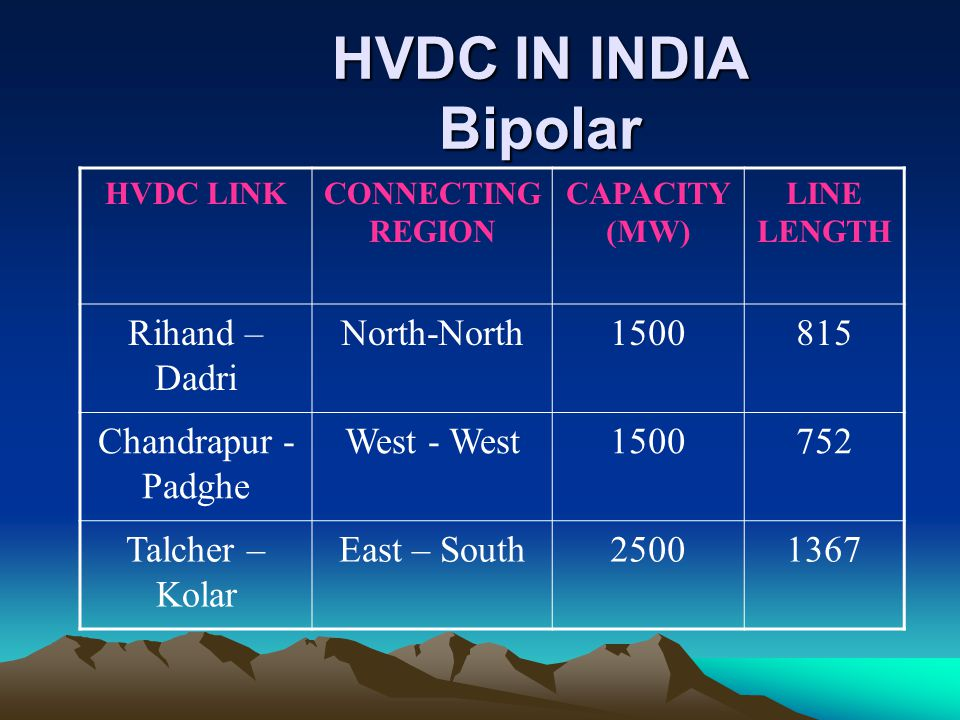 HVDC IN INDIA Bipolar Rihand – Dadri North-North 1500 815