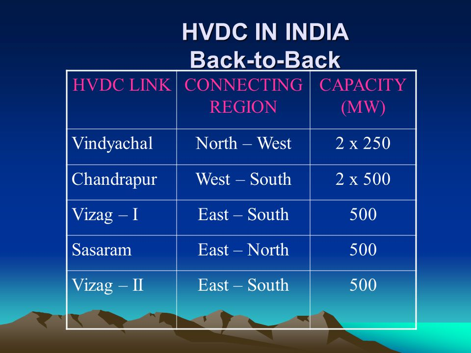 HVDC IN INDIA Back-to-Back