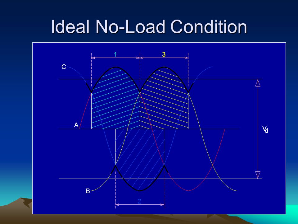Ideal No-Load Condition