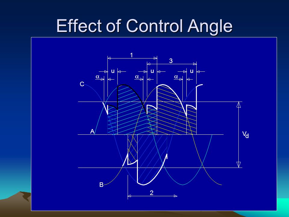 Effect of Control Angle