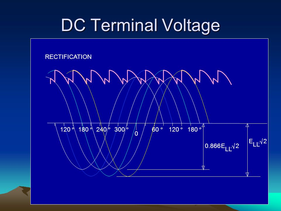 DC Terminal Voltage 120 º RECTIFICATION 240 º 180 º 300 º 60 º 0.866