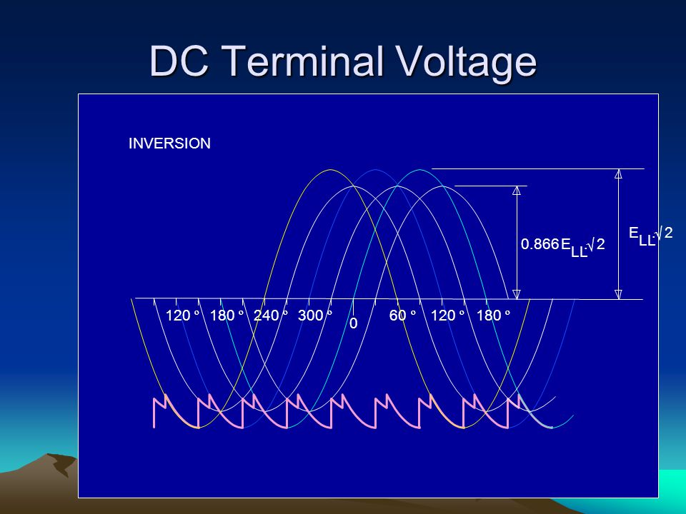 DC Terminal Voltage 120 º INVERSION 240 º 180 º 300 º 60 º 0.866 E . 2