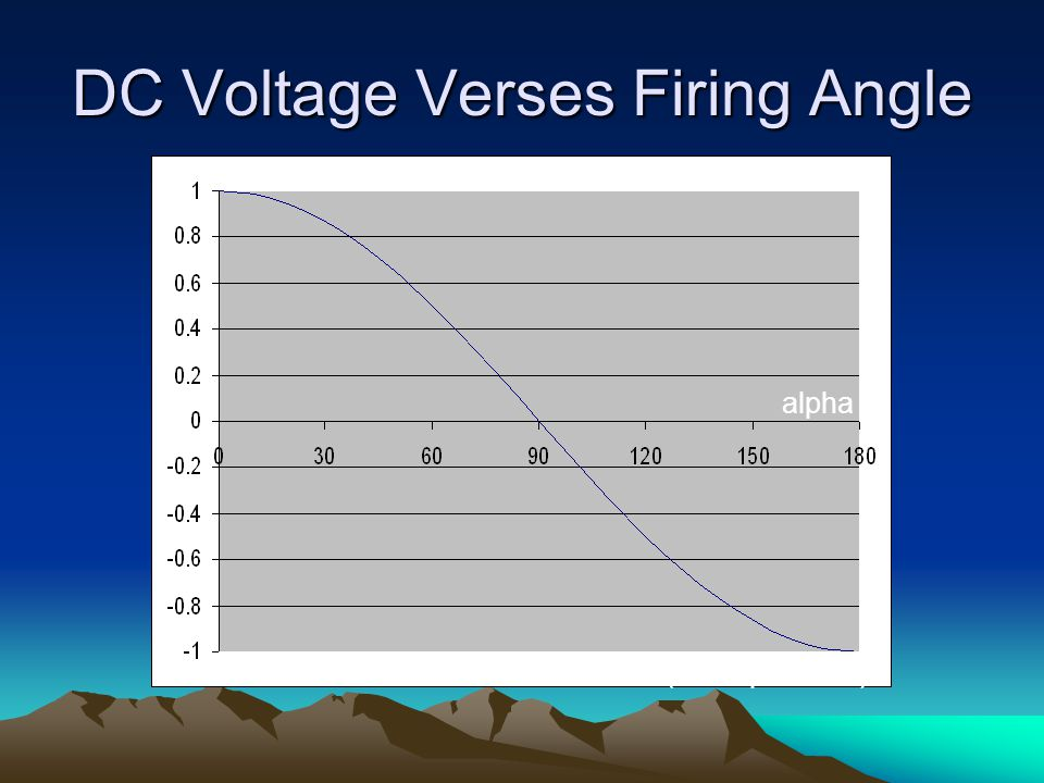 DC Voltage Verses Firing Angle