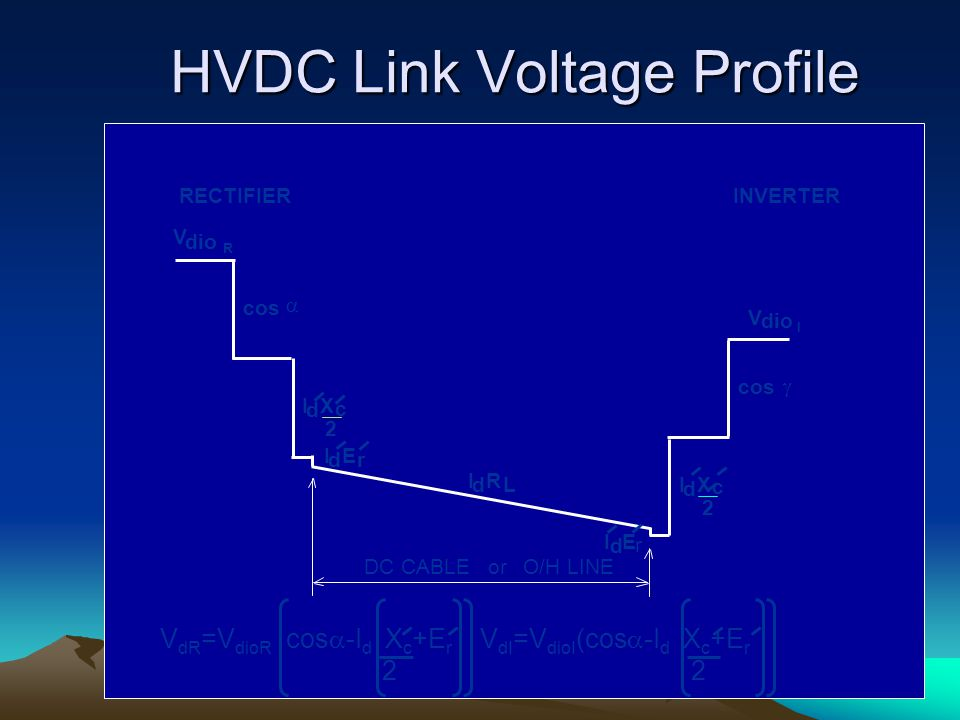 HVDC Link Voltage Profile