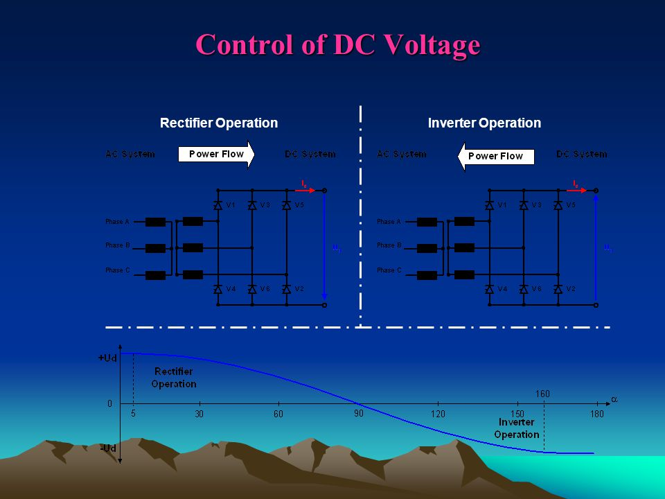 Control of DC Voltage Rectifier Operation Inverter Operation