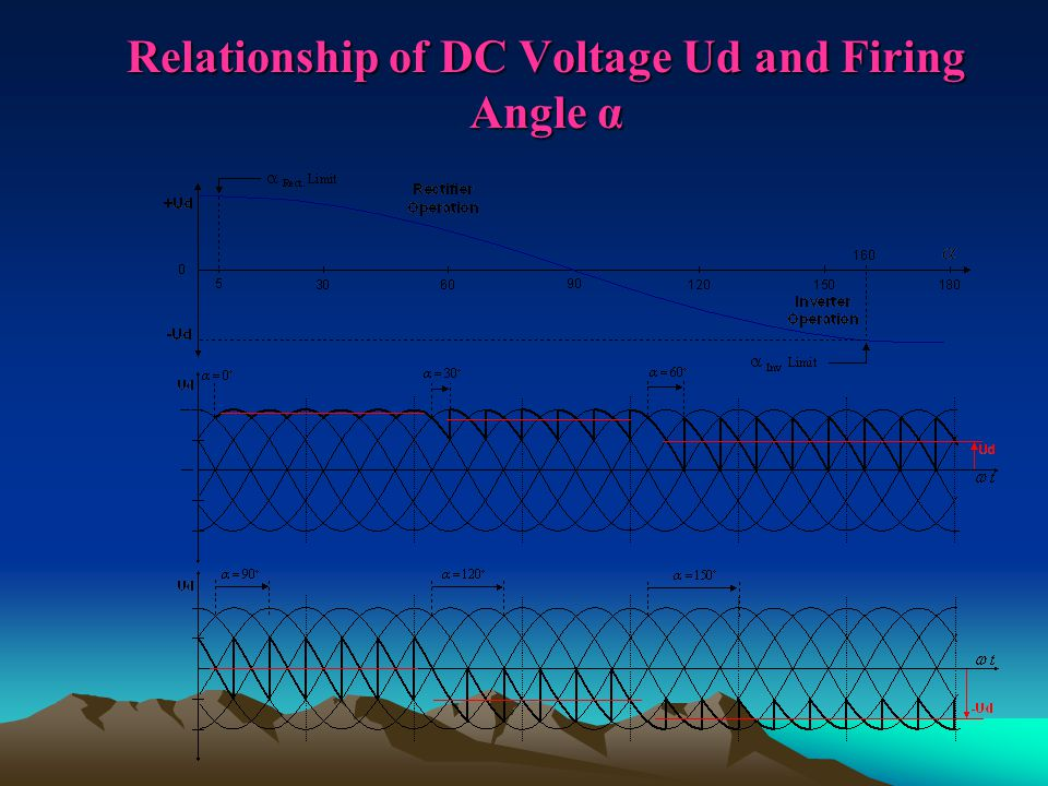 Relationship of DC Voltage Ud and Firing Angle α