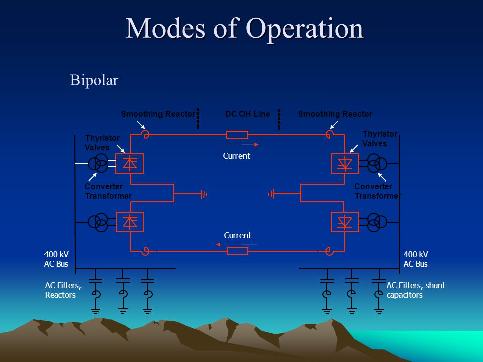 Modes of Operation Bipolar Smoothing Reactor DC OH Line
