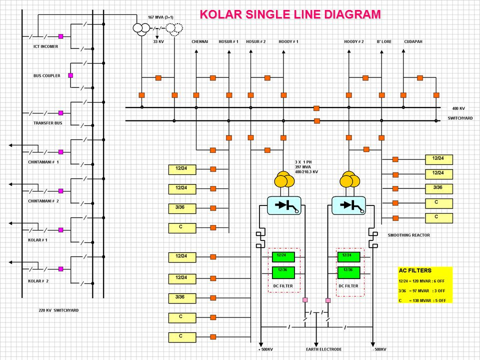KOLAR SINGLE LINE DIAGRAM