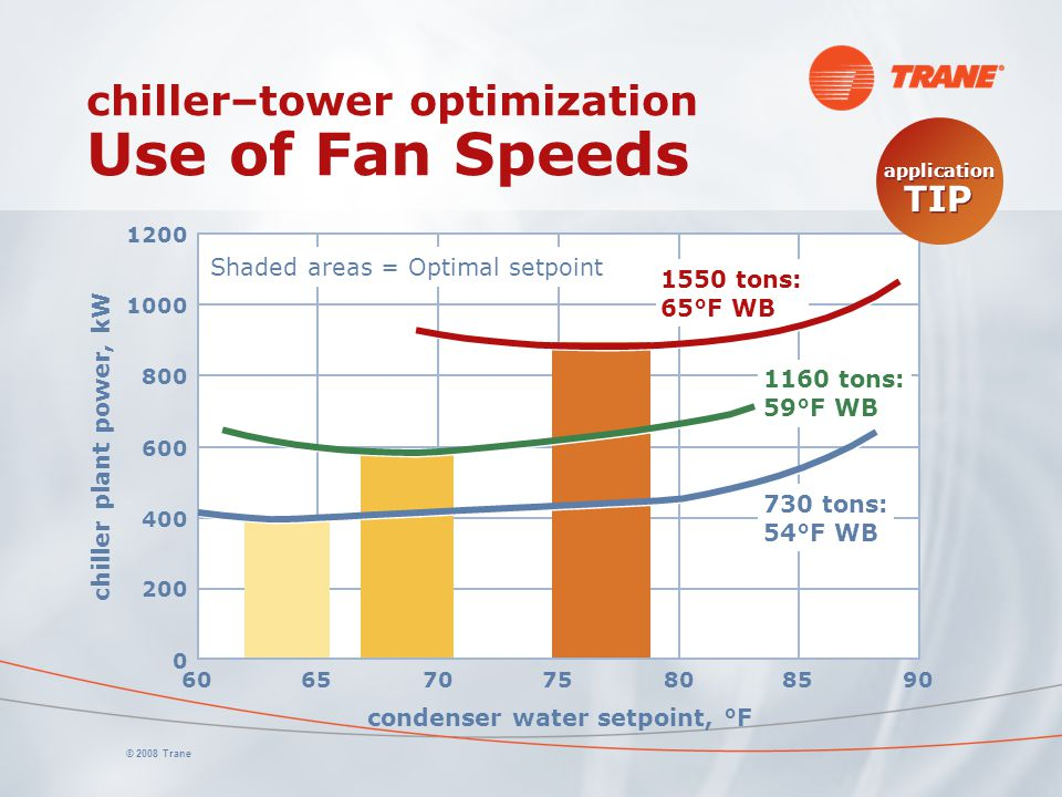 chiller–tower optimization Use of Fan Speeds