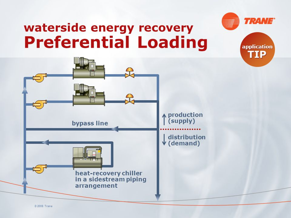 waterside energy recovery Preferential Loading