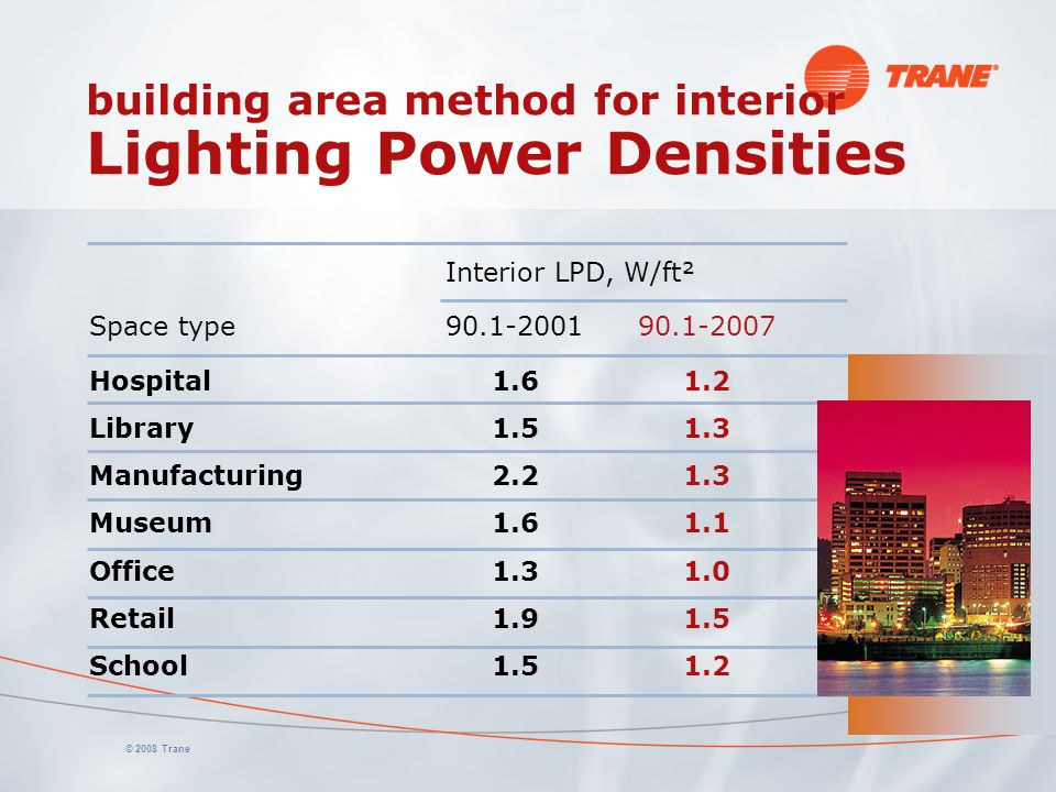 building area method for interior Lighting Power Densities