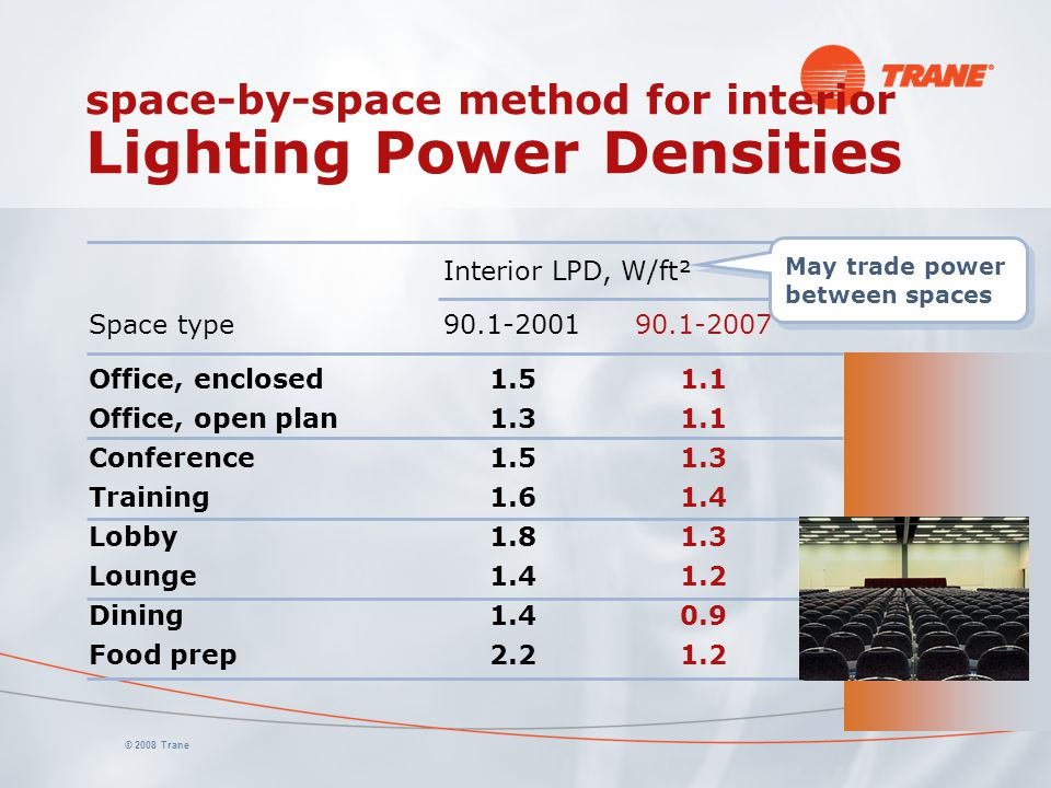 space-by-space method for interior Lighting Power Densities