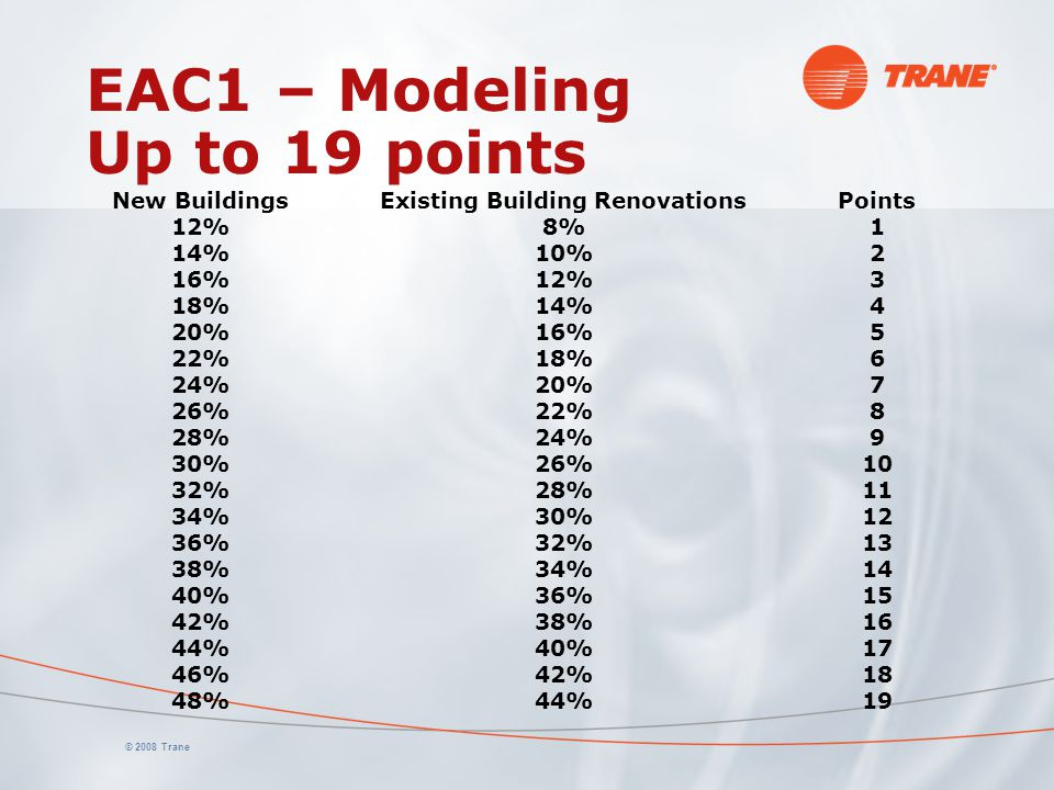 EAC1 – Modeling Up to 19 points