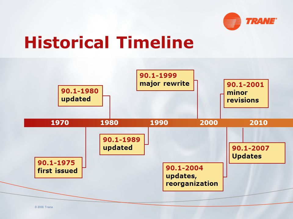 Historical Timeline 90.1-1999 major rewrite 90.1-2001 minor revisions