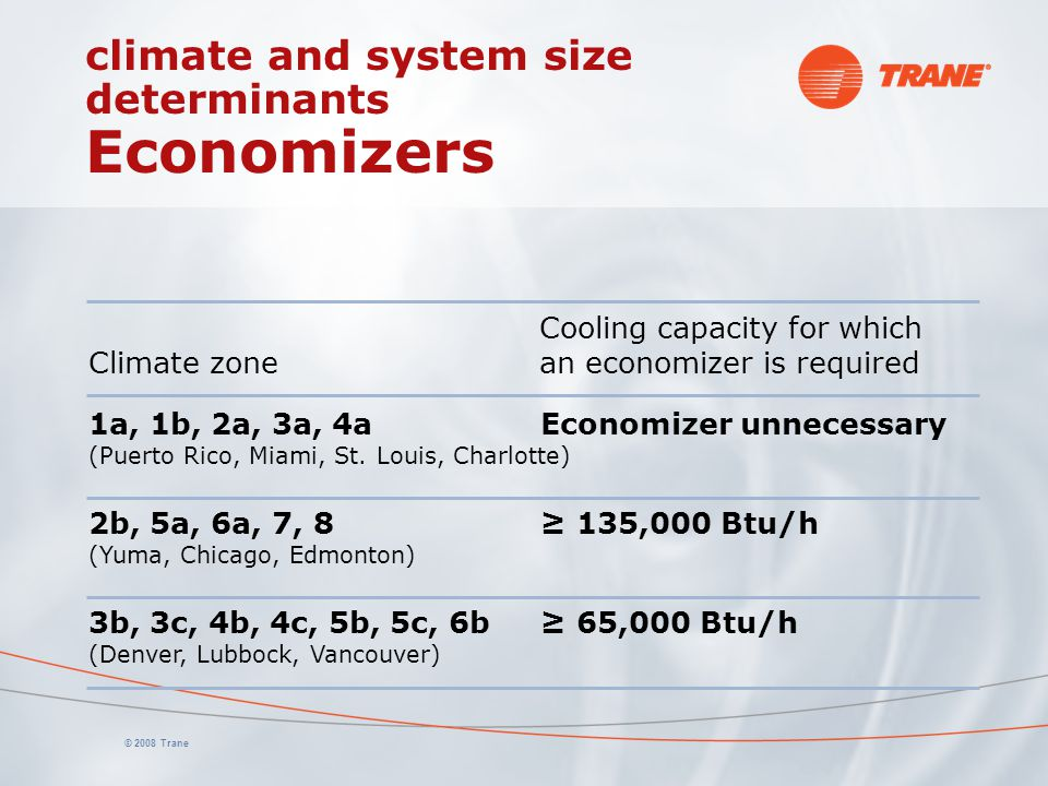climate and system size determinants Economizers