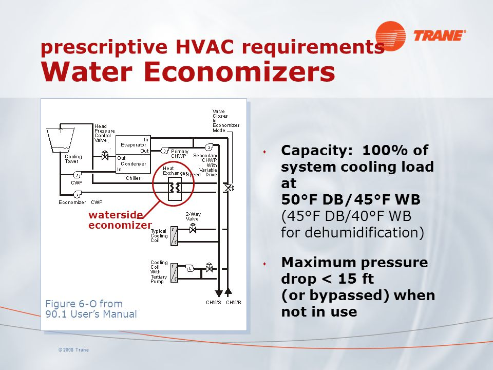 prescriptive HVAC requirements Water Economizers