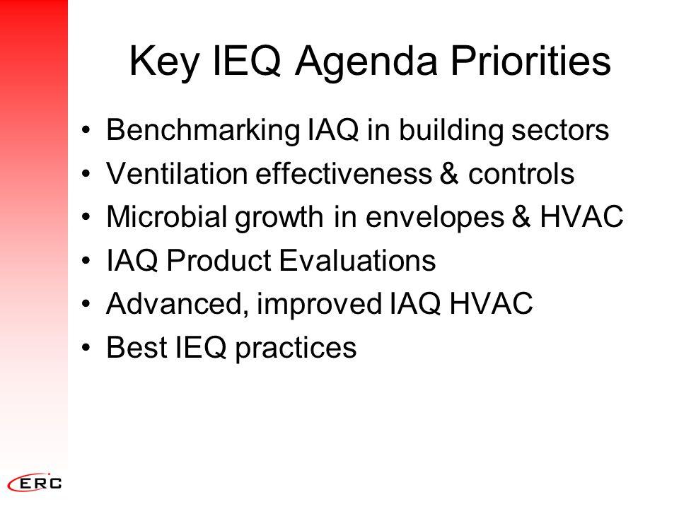 Key IEQ Agenda Priorities