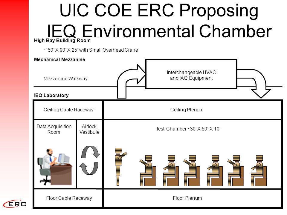 UIC COE ERC Proposing IEQ Environmental Chamber