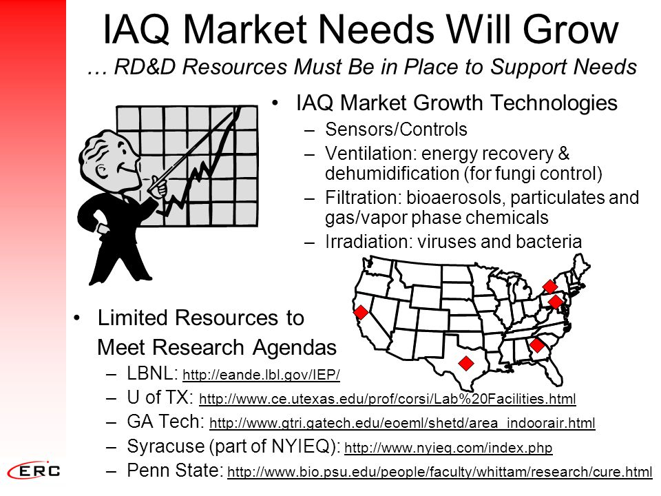 IAQ Market Needs Will Grow … RD&D Resources Must Be in Place to Support Needs