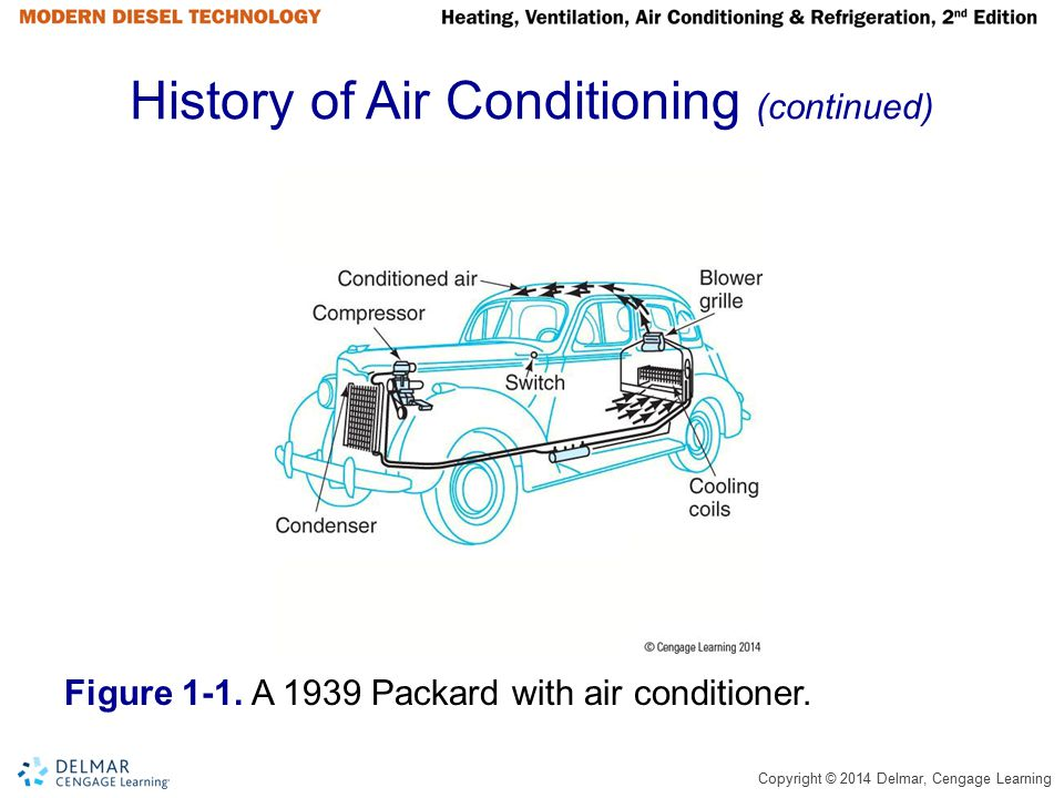 History of Air Conditioning (continued)