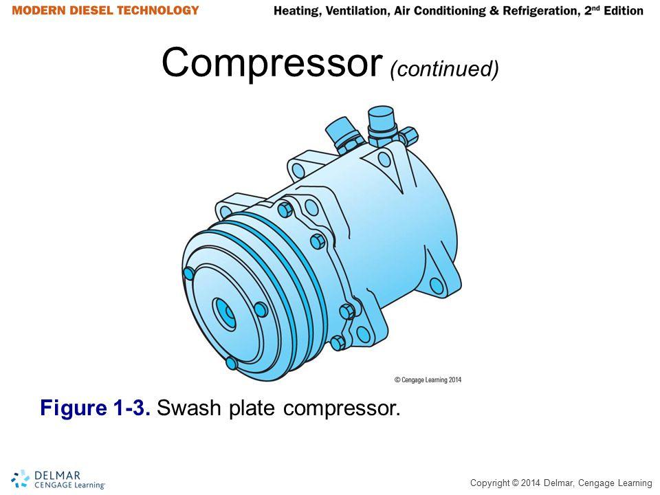 Compressor (continued)