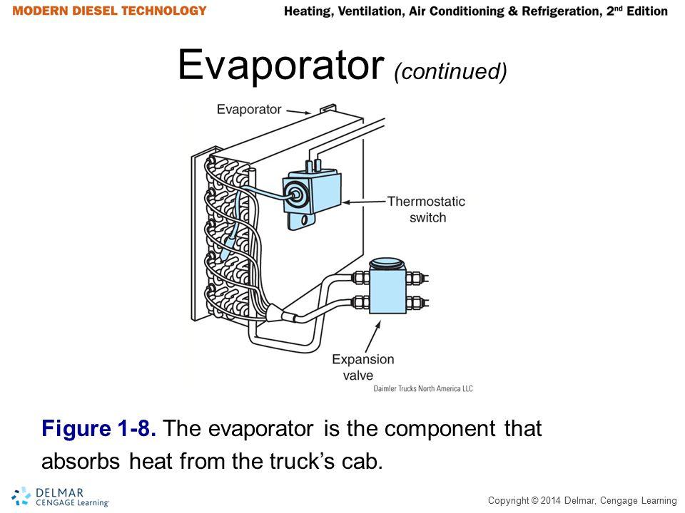 Evaporator (continued)