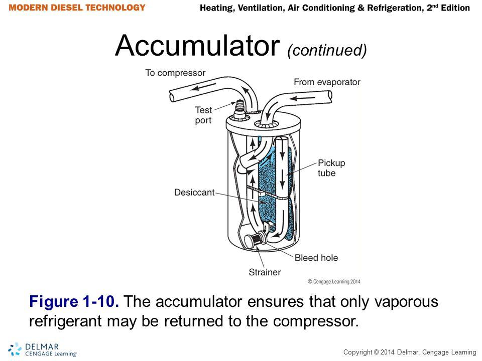 Accumulator (continued)