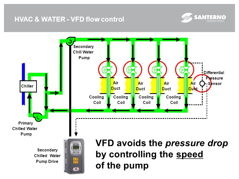 VFD avoids the pressure drop by controlling the speed of the pump