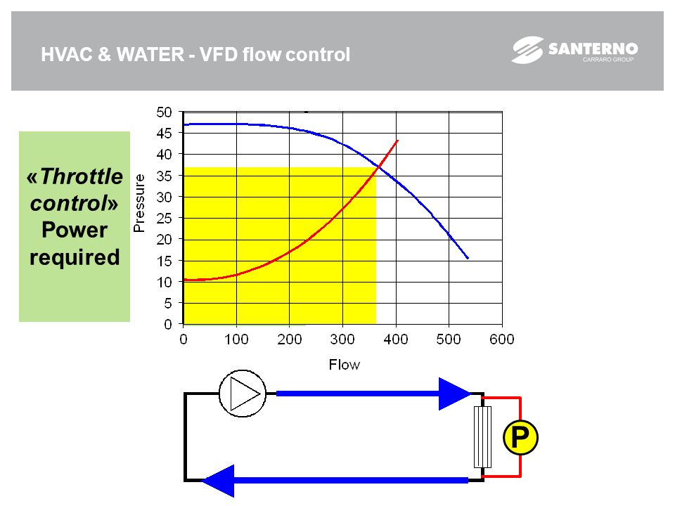 P «Throttle control» Power required «VFD c.» Power required
