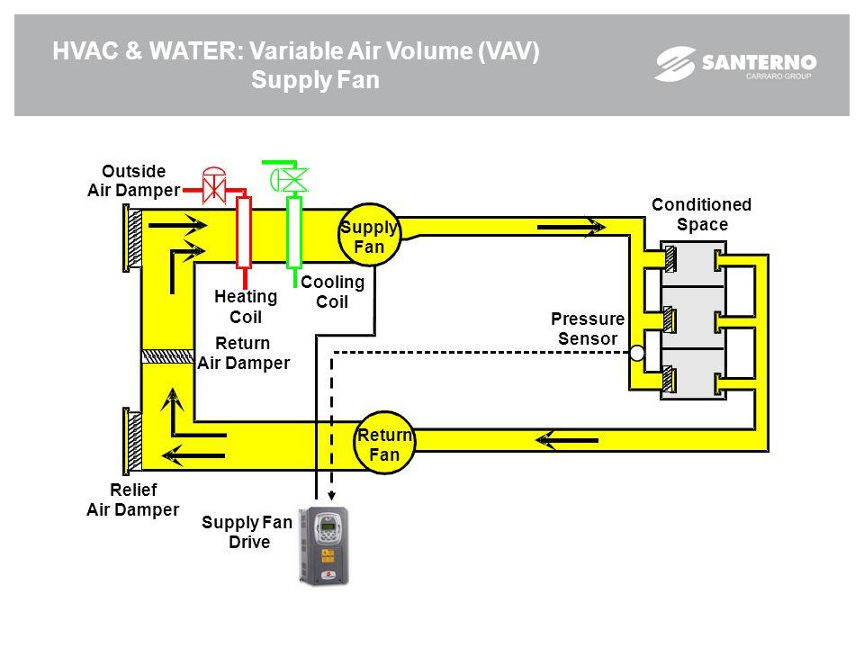 HVAC & WATER: Variable Air Volume (VAV) Supply Fan