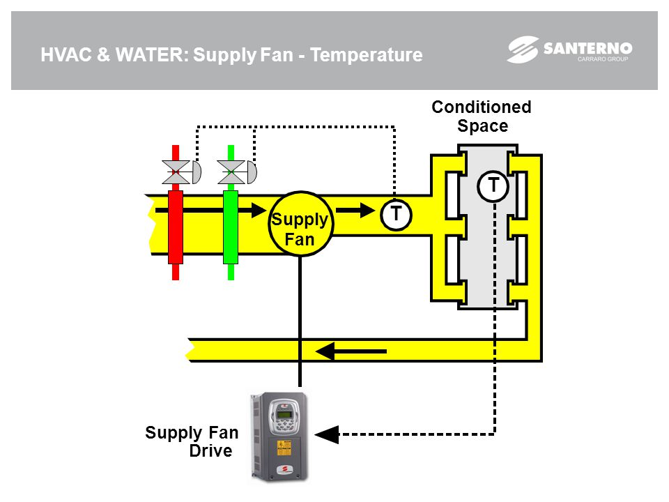 T HVAC & WATER: Supply Fan - Temperature Conditioned Space Supply Fan
