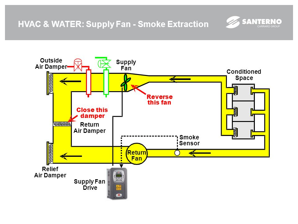 HVAC & WATER: Supply Fan - Smoke Extraction