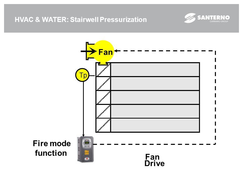 HVAC & WATER: Stairwell Pressurization