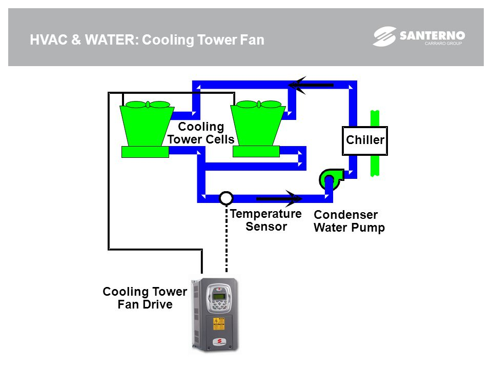 HVAC & WATER: Cooling Tower Fan