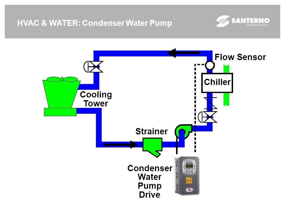 Flow Sensor Chiller Cooling Tower Strainer Condenser Water Pump Drive