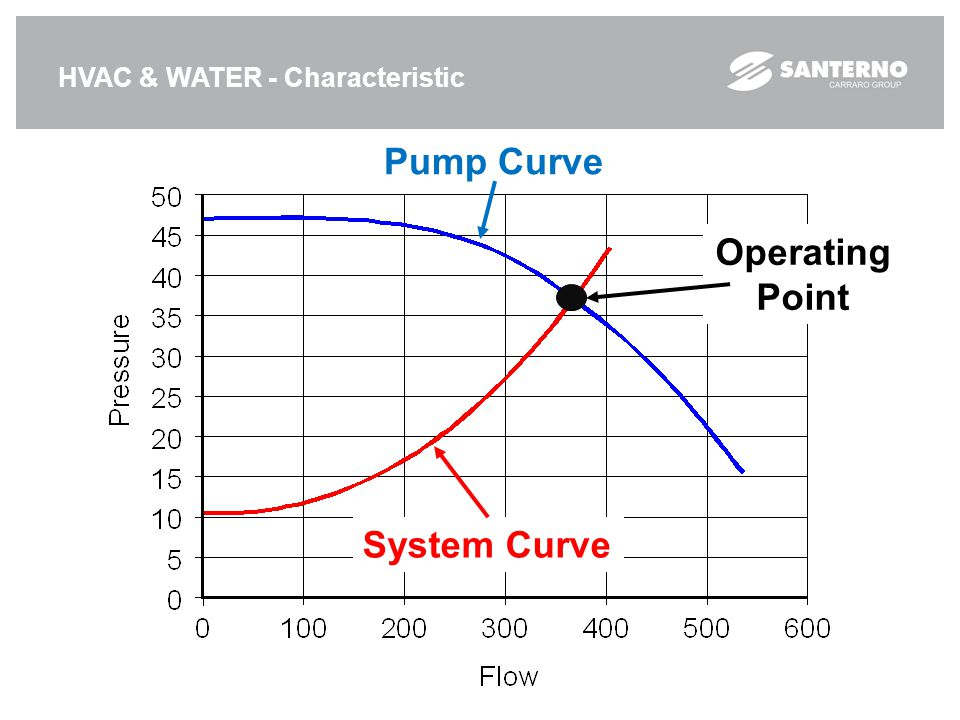 Pump Curve Operating Point System Curve HVAC & WATER - Characteristic