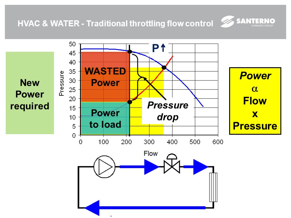 P Power  Flow x Pressure WASTED Power New Power required Pressure