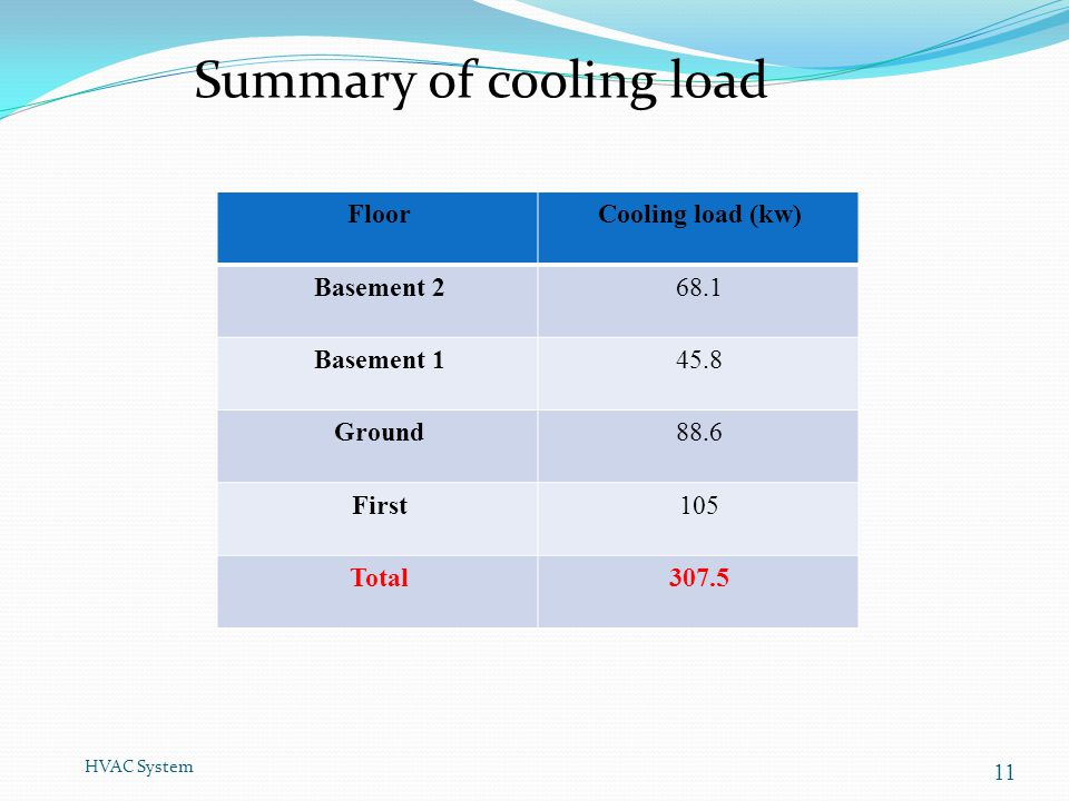 Summary of cooling load