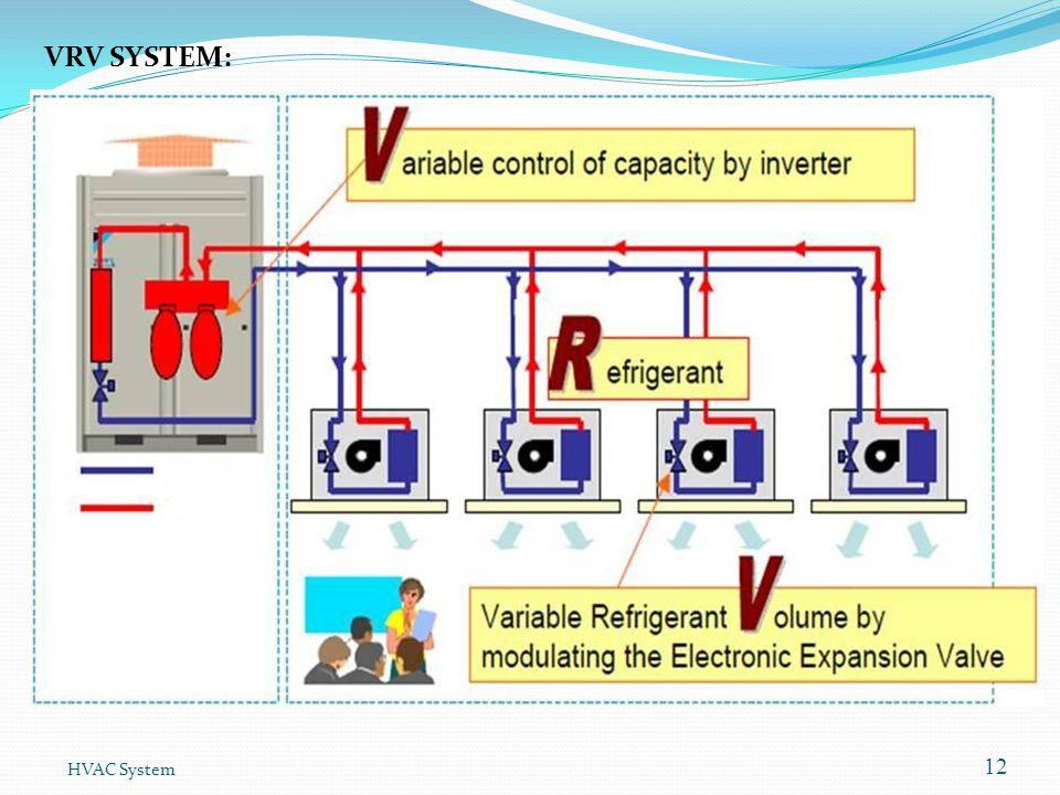 VRV SYSTEM: HVAC System