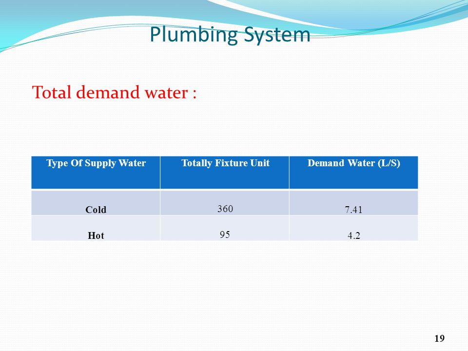 Plumbing System Total demand water : Demand Water (L/S)