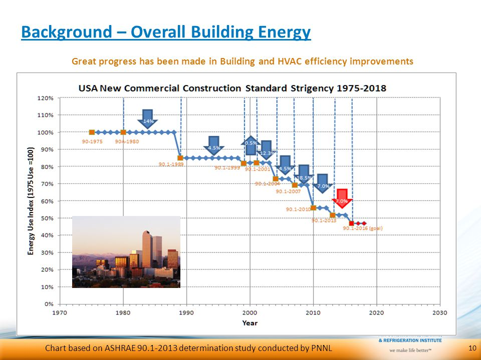 Background – Overall Building Energy