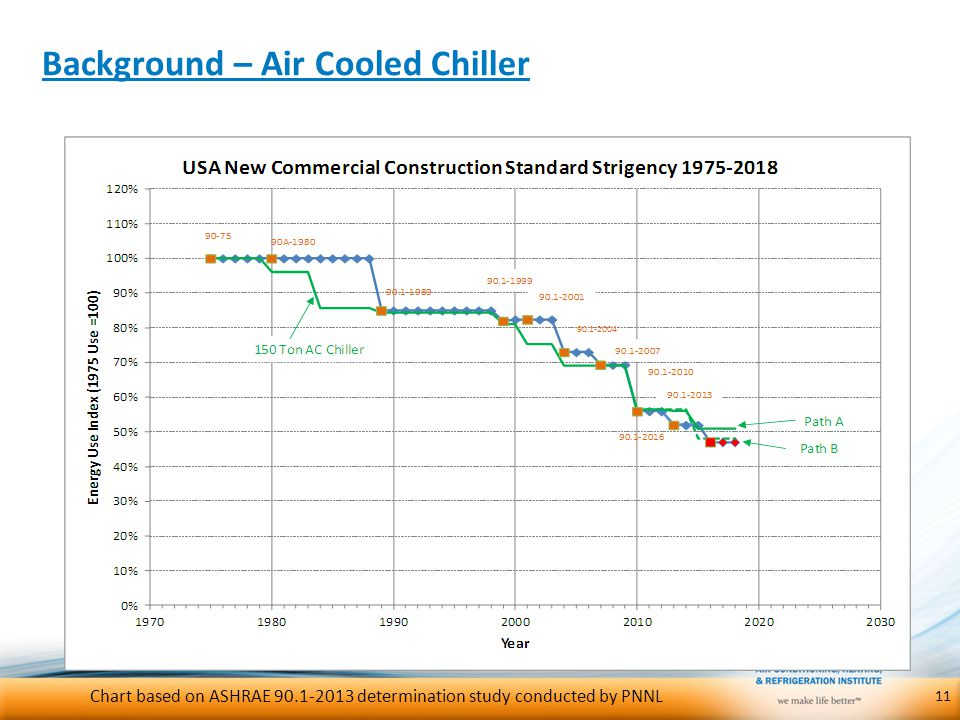 Background – Air Cooled Chiller