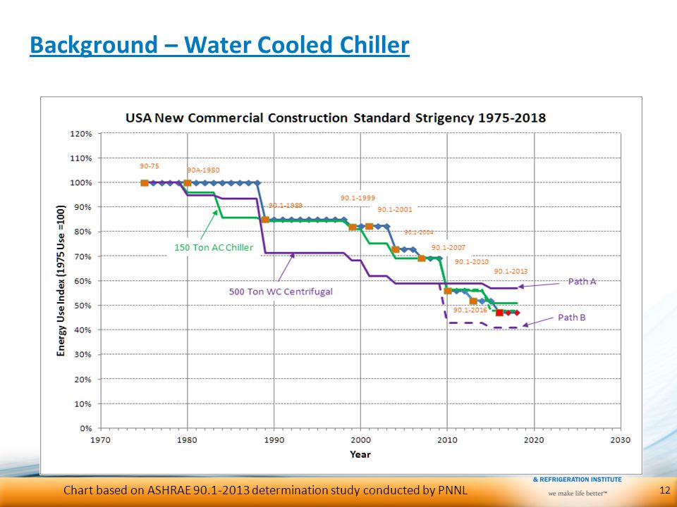 Background – Water Cooled Chiller