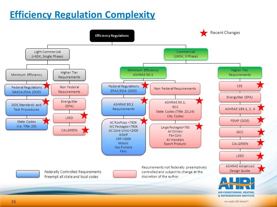 Efficiency Regulation Complexity