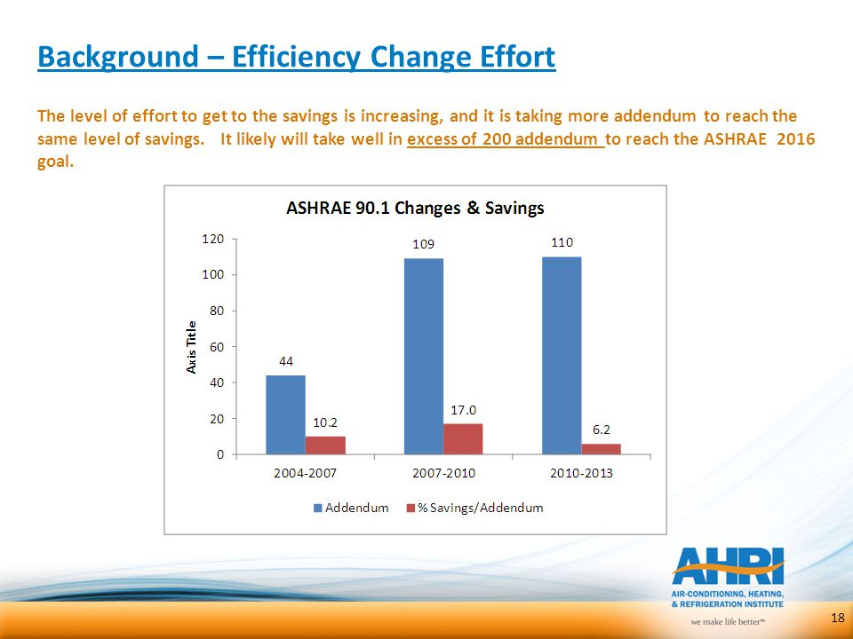 Background – Efficiency Change Effort