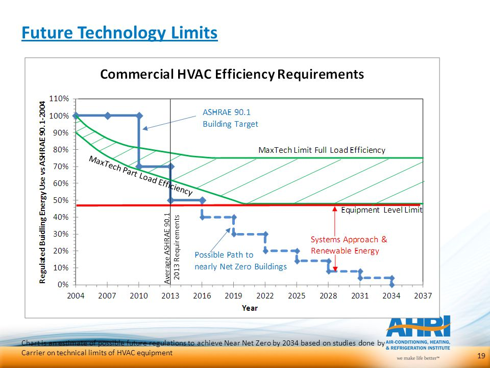 Future Technology Limits
