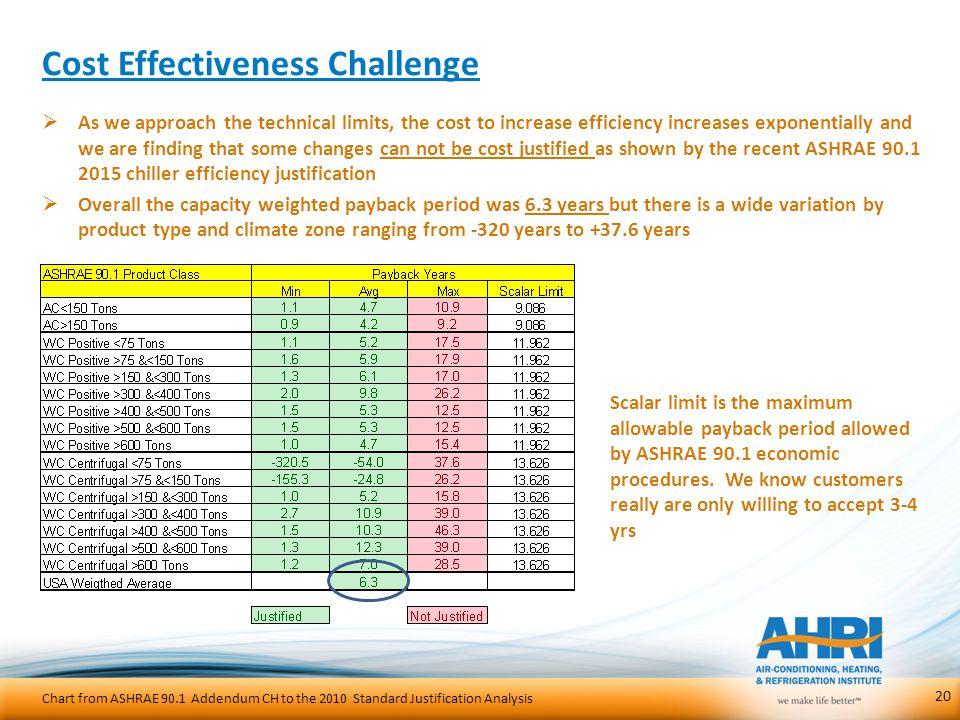 Cost Effectiveness Challenge