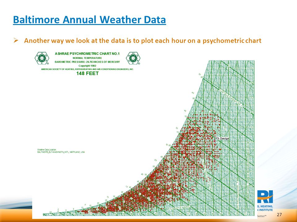 Baltimore Annual Weather Data