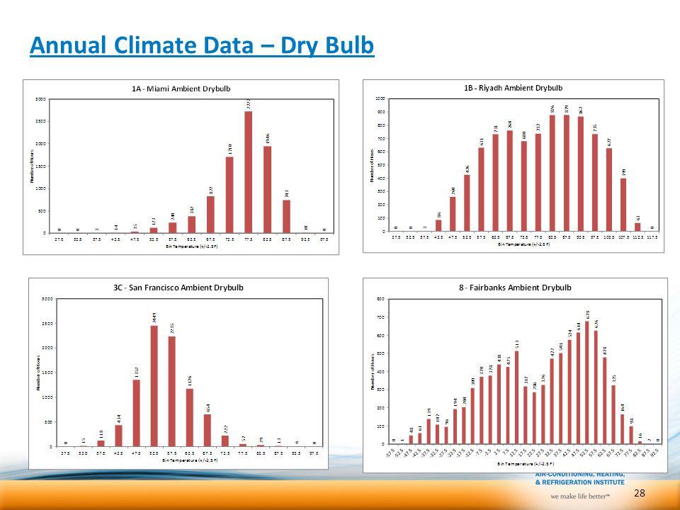 Annual Climate Data – Dry Bulb