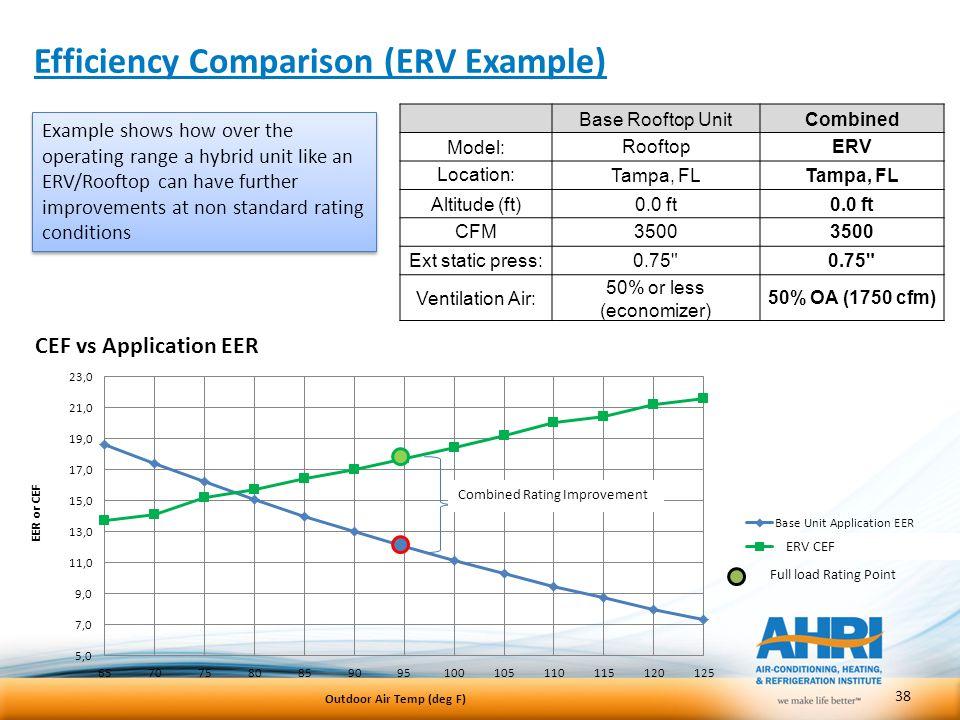 Efficiency Comparison (ERV Example)